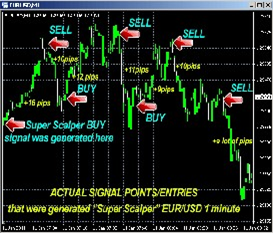 Forex Scalping Your Way to Huge Profits